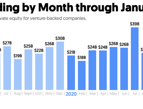 Monthly Recap January 2021: VC Funding, Just Shy Of $40B, Hits All-Time High And Produces A Record Number Of New Unicorns